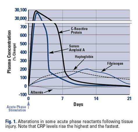 c protein reactive range rheumaknowledgy 187 acute phase reactants esr crp