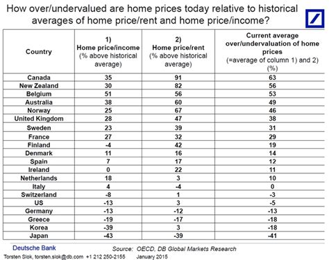 canada s housing market is 63 overvalued relative to its