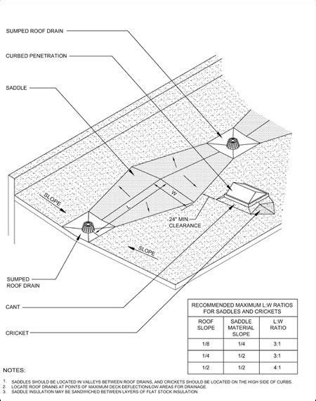 Image result for valley roof drain detail | Roof drain