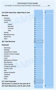 Non Profit Operating Budget Template Non Profit Theatre Budget Template Submited Images
