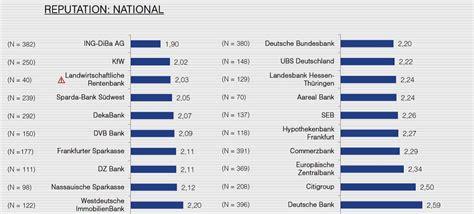banken ranking so messen sie ihre reputation faktenkontor