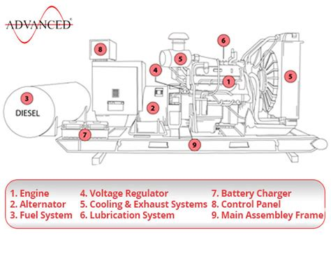 how do layout engines work why should i choose a diesel powered genset engine or