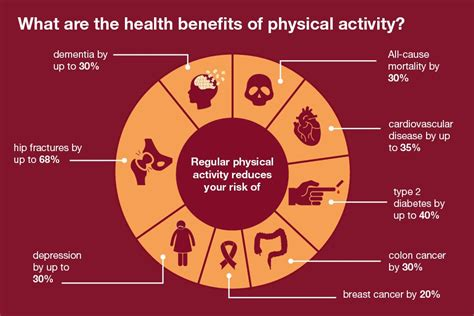 Health Benefits Of Physical Activity Complete Physiotherapy