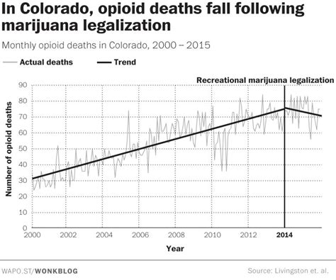 Detox In Colorado by Recreational Marijuana Is Saving Lives In Colorado By