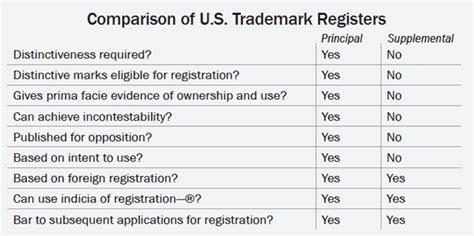 supplemental v principal register the u s trademark registers supplemental vs principal