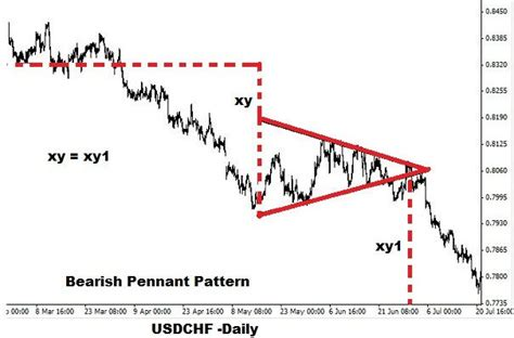 pennant pattern trading pennant patterns in binary trading binary trading