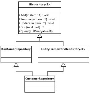 repository pattern unit test entity framework generic repository and leaky
