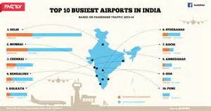 Airports In Top 10 Busiest Airports In India Infographic Factly