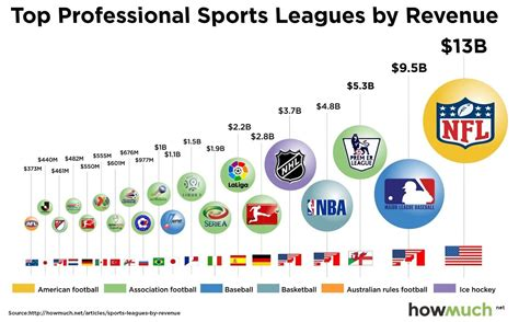 best football leagues top professional sports leagues by revenue