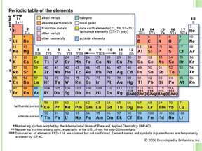 Group Number Periodic Table Periodic Table