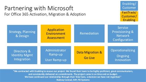 About Enabling Technologies Office 365 Migration End User Communication Template