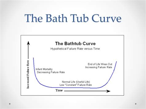 bathtub curve in maintenance tero technology and tribology maintenance management