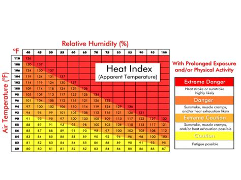 Heat Index Table by Top 10 Of 2011