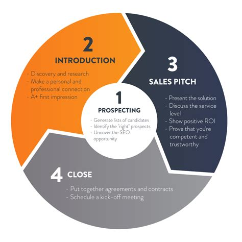 sales pitch book template how to sell seo to the pitch template process