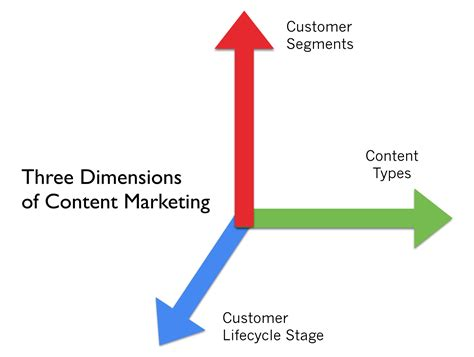 3 person dimensions the three dimensions of content marketing strategy for