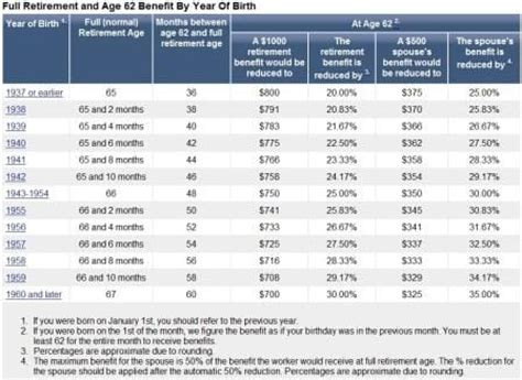 social security table for retirement early retirement chart