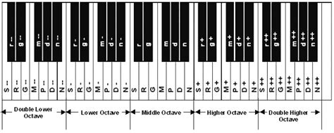 piano key notes 61 key keyboard notes layout