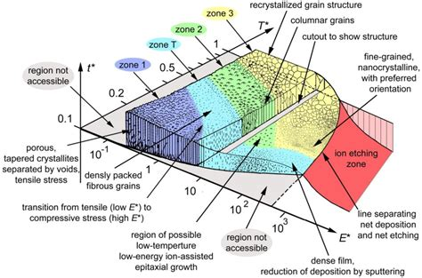 which diagram represents deposition materials free text thin deposition using