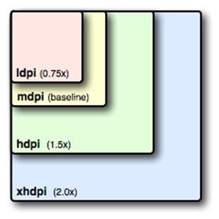 layout mdpi android xamarin android 不同解析度下的layout設計以及圖片使用概論 班浩呆的技術研究網站 點部落