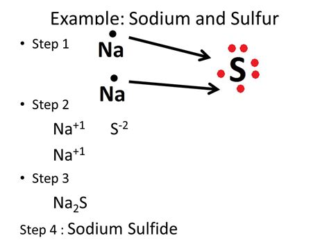 sulfur lewis dot diagram ionic bonding ppt