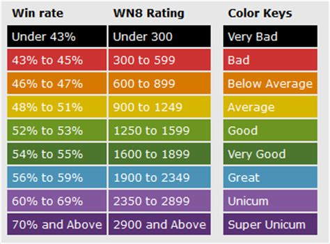 color rating xvm colorscale rating noobmeter and wotlabs newcomers