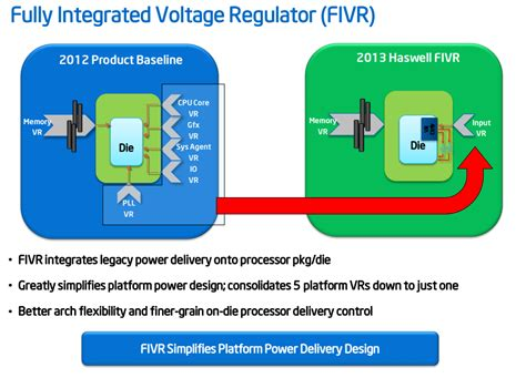 integrated voltage regulator haswell fivr