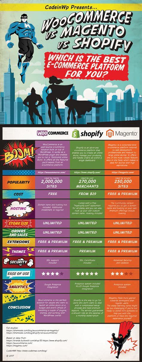 adsense on shopify woocommerce vs magento vs shopify nettsite