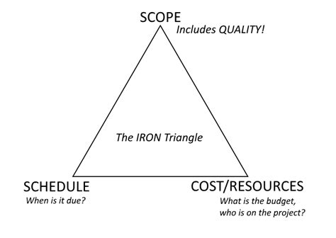 iron triangle diagram how to deftly handle pushy and succeed on software