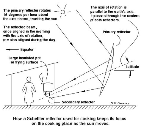 solar oven diagram schematic diagram of solar cooker get free image about