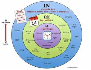 Prepositions of time in on at