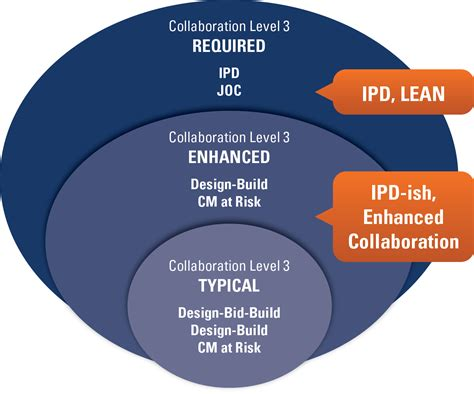 information management in construction from a lean perspective integrated project delivery ipd order contracting