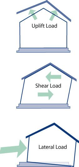wind load diagram what s a wind load lsu agcenter