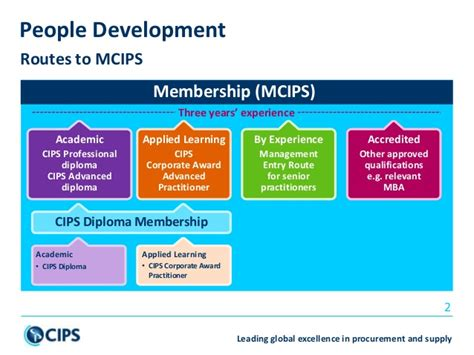 Cips Accredited Mba by Routes To Mcips