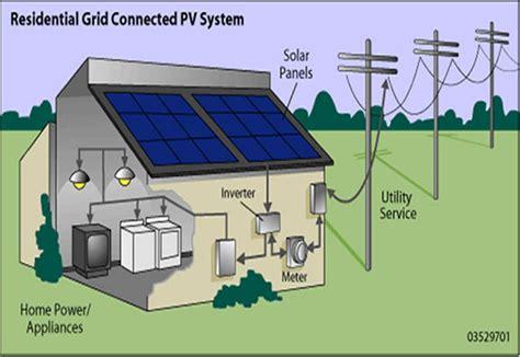 how do residential solar panels work solar power solar power system solar power operations