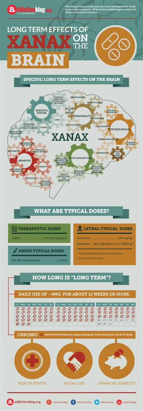 Xanax Detox Side Effects by Permanent Damage From Xanax Overdose