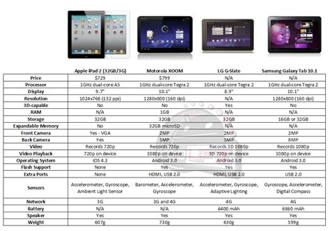 android tablet comparison android tablet vs deteksi