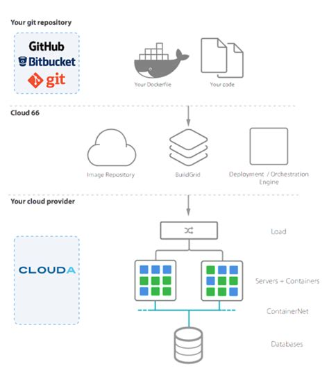 docker owncloud tutorial docker in production on cloud a with cloud 66 canadian