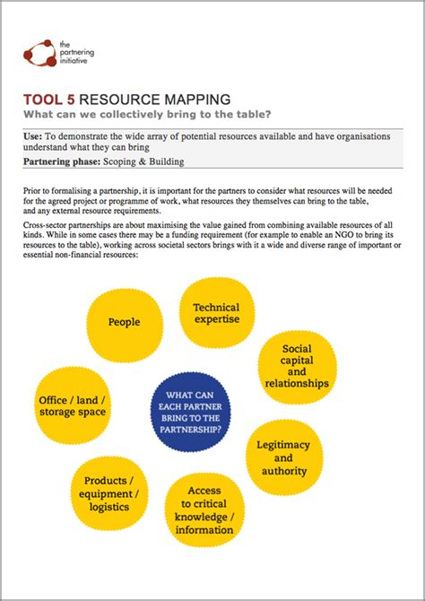 resource mapping template management techniques activity based knowledge mapping