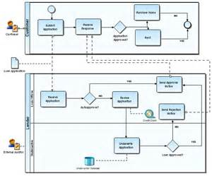 business process template exles interaction diagram exle interaction get free image