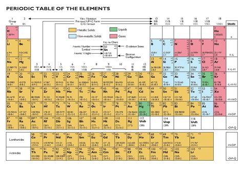 printable periodic table 2014 smart wiki today file periodic table of the elements pdf wikipedia