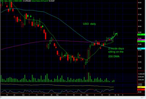 this real time trade was from our e mini s p 500 live uso follow up on the long entry real time stock trading