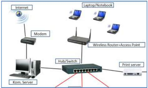 Berapa Pasang Modem Speedy cara konfigurasi tcp ip address wireless router purwatiesrie