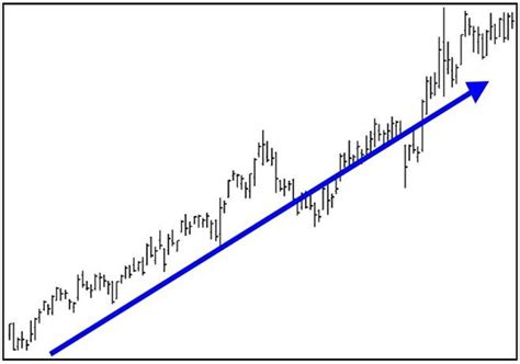 chart pattern trend line trend lines and channels