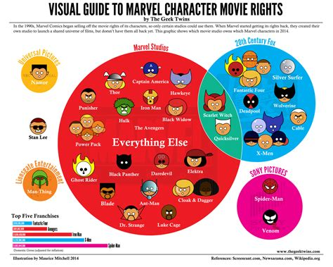 Marvel Film Rights | updated quot visual guide to marvel character movie rights