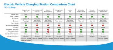 Electric Vehicle Charging Station Comparison Compare 30 Ev Charging Stations Chart Clippercreek