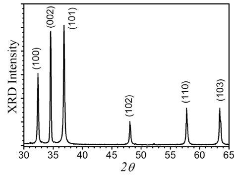 xrd pattern gan figure s3 the xrd pattern of as grown microrods in the