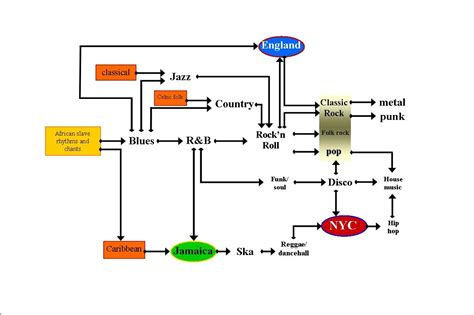 song flowchart file flow chart jpg wikimedia commons