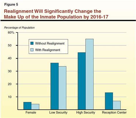 cost to house a row inmate lao 2012 13 budget refocusing cdcr after the 2011 realignment