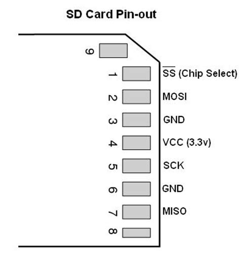 sd card diagram github labs sd card library an implementation of
