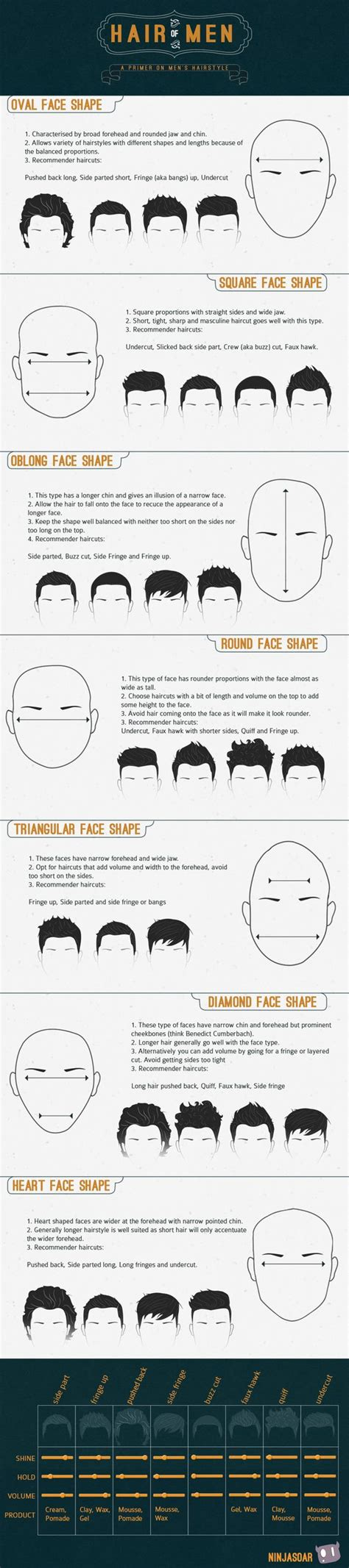 hairstyles for different faces hair of men men s hair styles to fit different